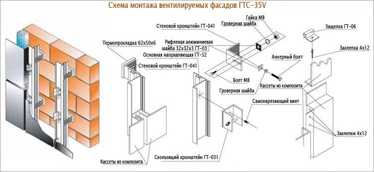 Как сделать монтаж вентилируемого фасада